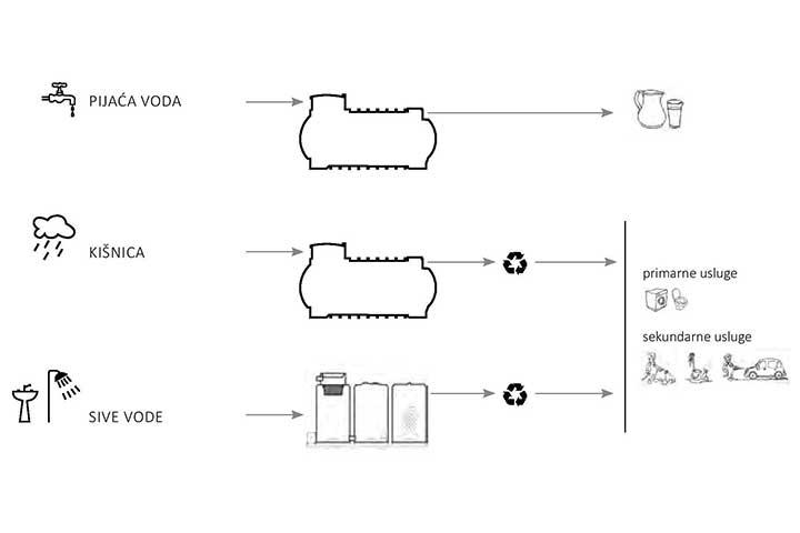 eco-nova-sistemi-za-rekuperaciju-vode-sema