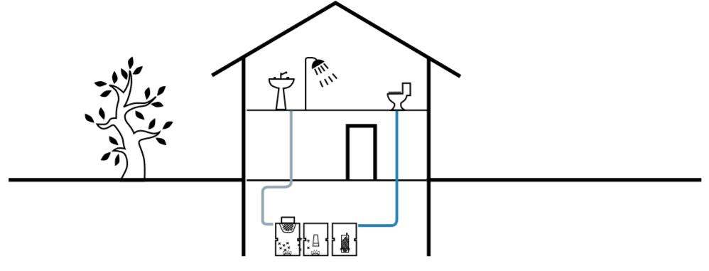 eco-nova-uredjaji-za-rekuperaciju-sivih-voda-sema